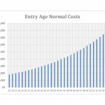 Entry Age Normal Actuarial Cost Method