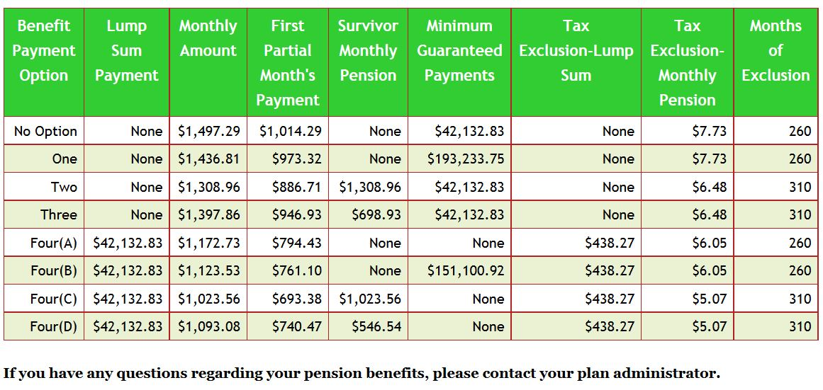 Display of Options under County Retirement Benefit Estimate Generator
